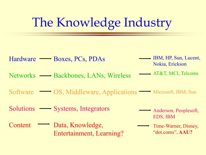The Knowledge Industry