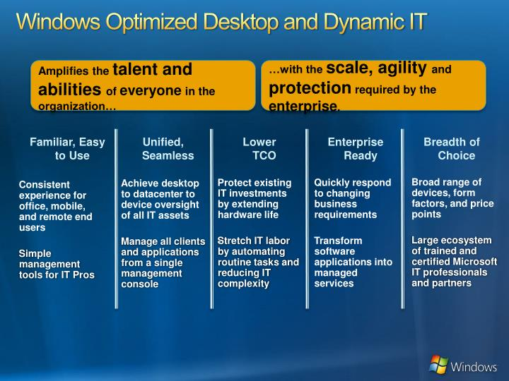 Windows Optimized Desktop and Dynamic IT