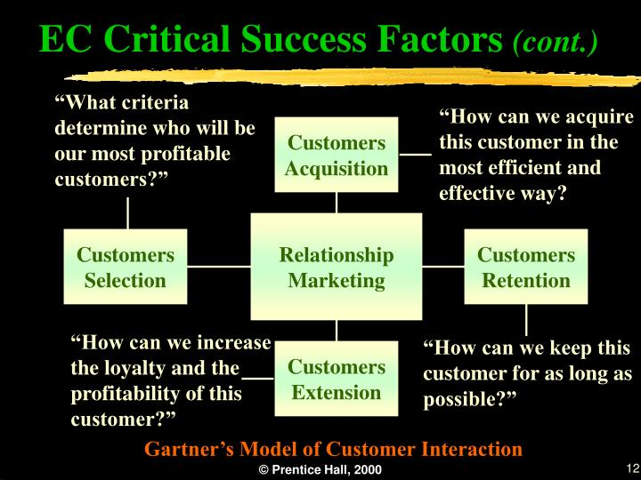 """""""What criteria determine who will be our most profitable customers?"""""""