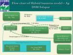 flow chart of hybrid business model ag dsm solapur