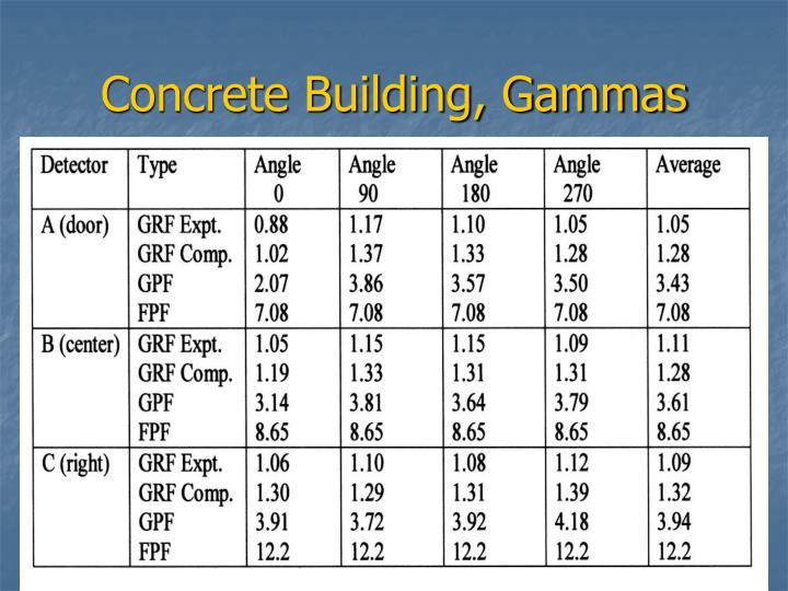 Concrete Building, Gammas