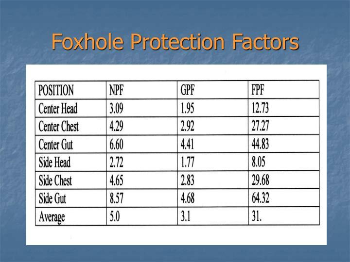 Foxhole Protection Factors