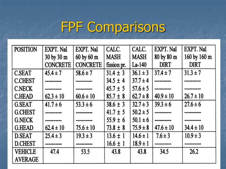 FPF Comparisons