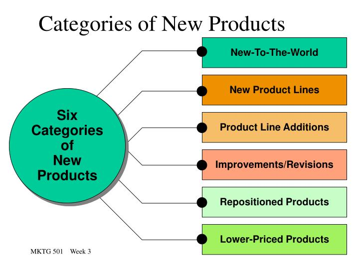 categories of new products n.