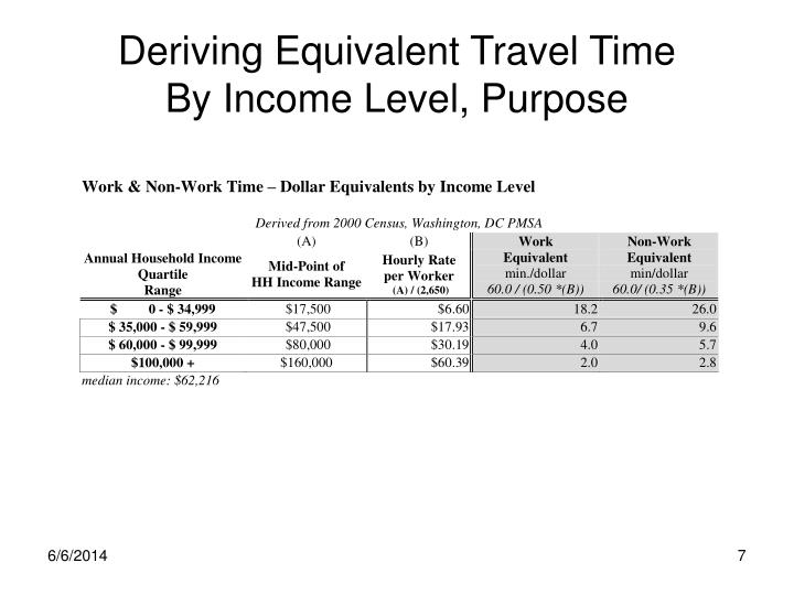 Deriving Equivalent Travel Time