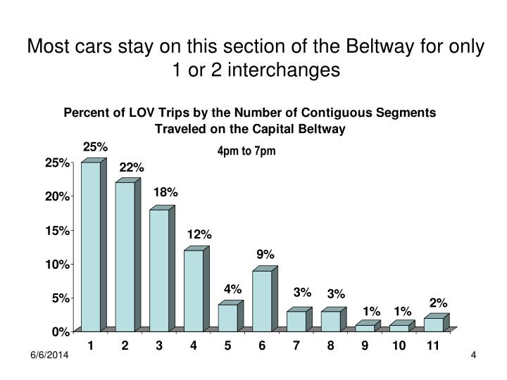 Most cars stay on this section of the Beltway for only 1 or 2 interchanges