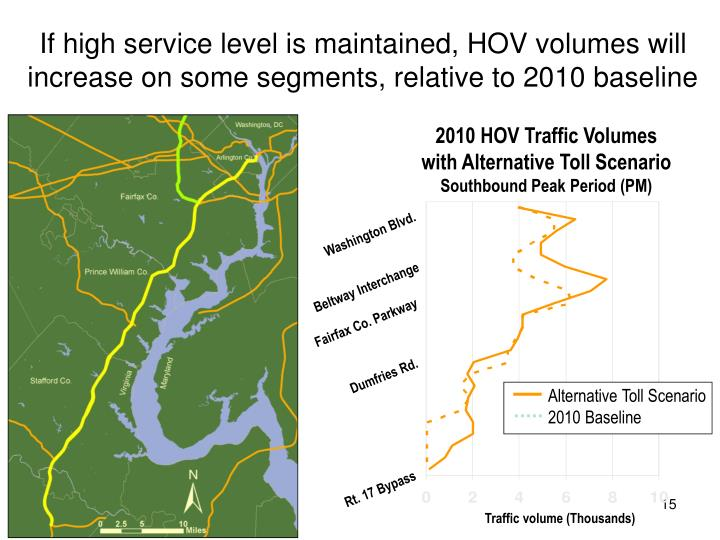 If high service level is maintained, HOV volumes will increase on some segments, relative to 2010 baseline