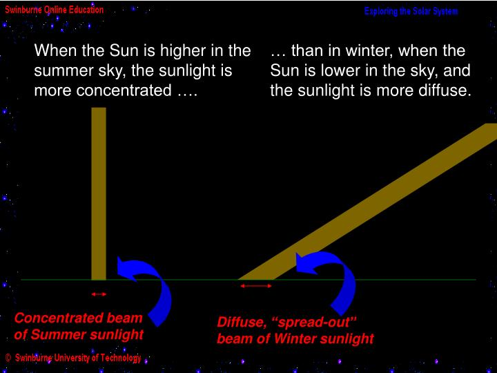 When the Sun is higher in the summer sky, the sunlight is more concentrated ….