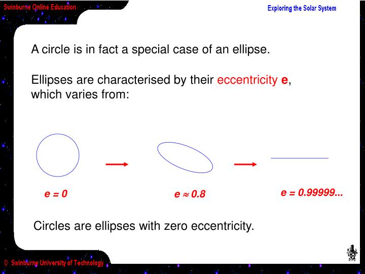 A circle is in fact a special case of an ellipse.
