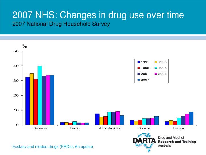 2007 NHS: Changes in drug use over time