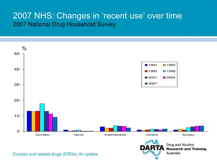2007 NHS: Changes in 'recent use' over time