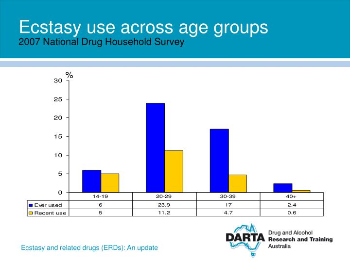 Ecstasy use across age groups