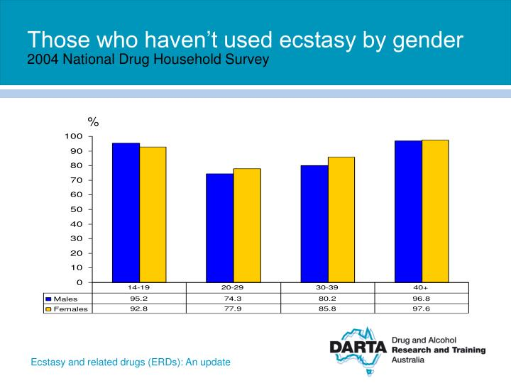Those who haven't used ecstasy by gender