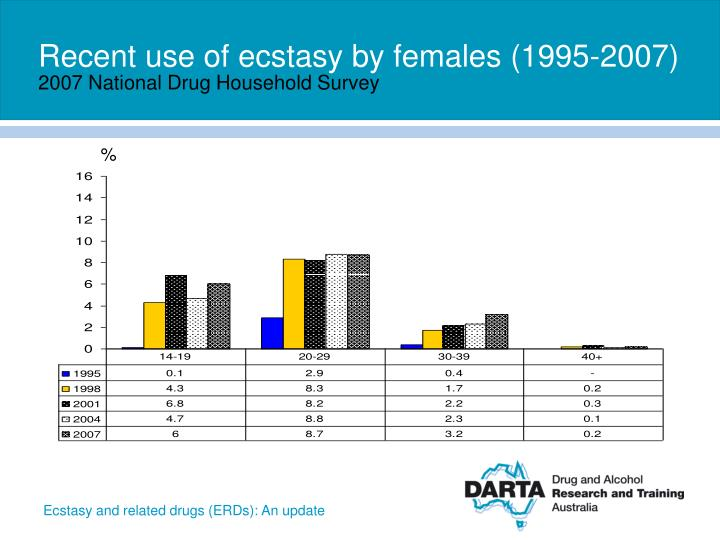 Recent use of ecstasy by females (1995-2007)