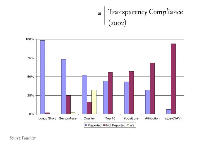 Transparency Compliance