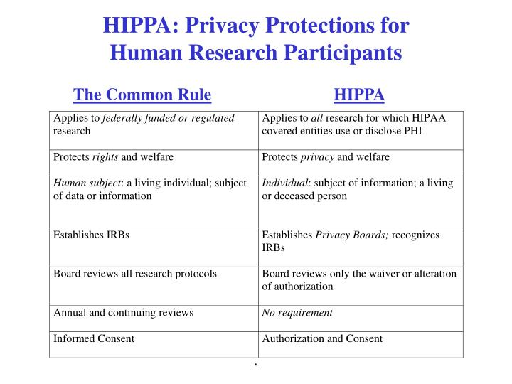 HIPPA: Privacy Protections for