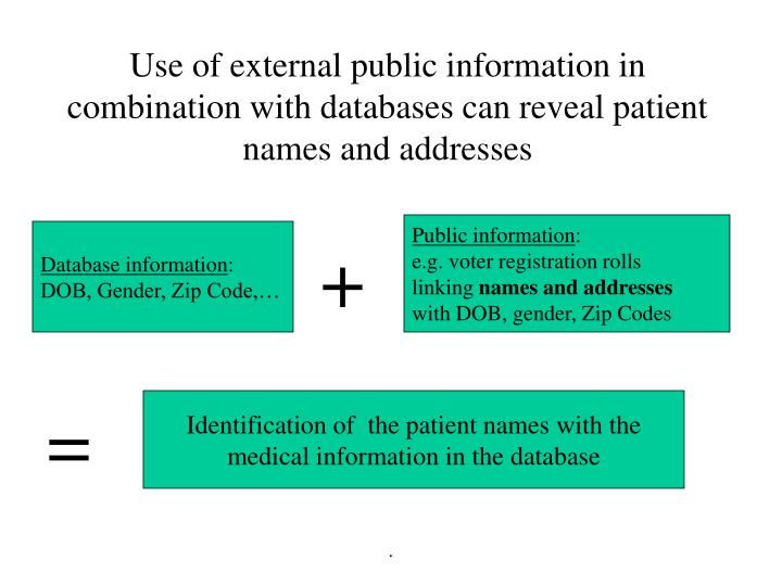 Use of external public information in combination with databases can reveal patient names and addresses