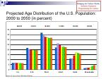 projected age distribution of the u s population 2000 to 2050 in percent