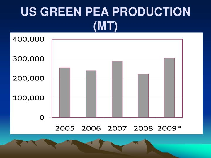 US GREEN PEA PRODUCTION (MT)