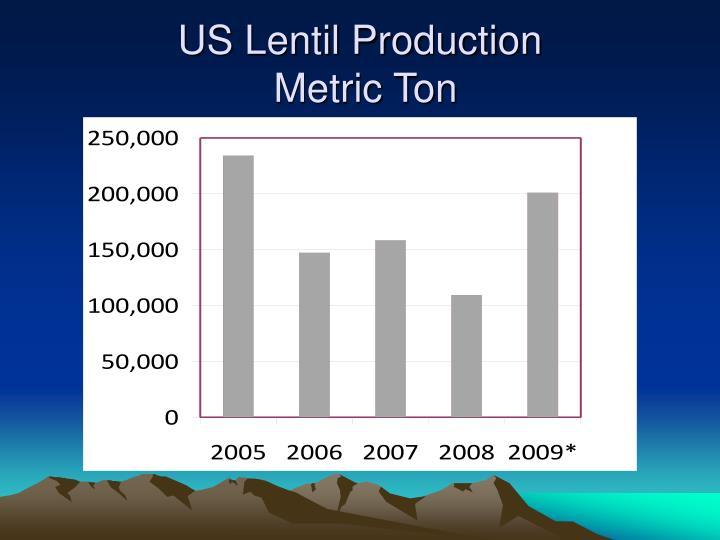 US Lentil Production
