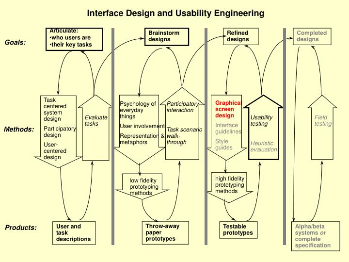 Interface Design and Usability Engineering