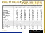 digital 1 0 criteria involved in acquisition of accounting payroll