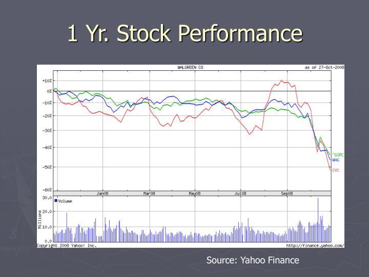 1 Yr. Stock Performance