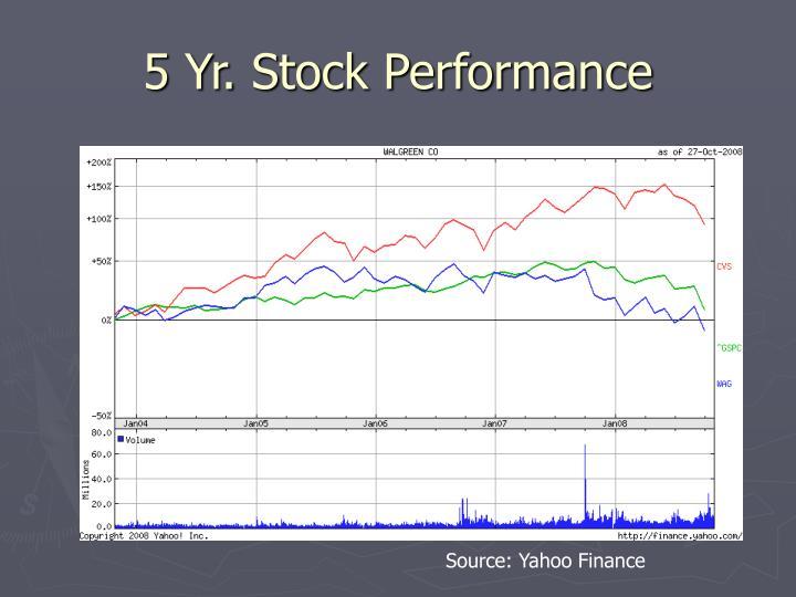 5 Yr. Stock Performance