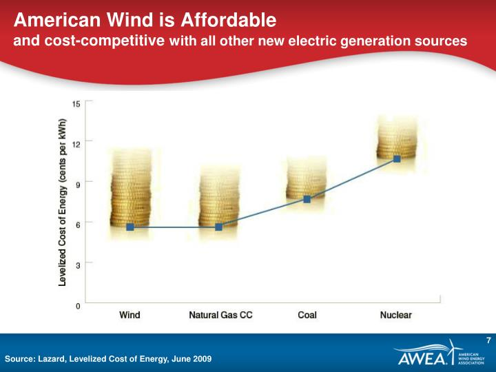 American Wind is Affordable