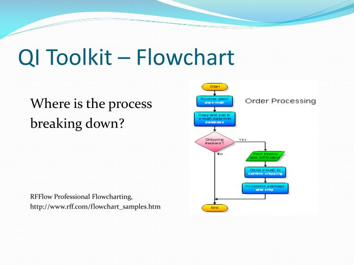 QI Toolkit – Flowchart