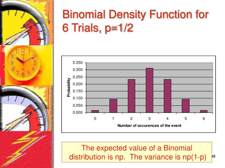 Binomial Density Function for 6 Trials, p=1/2
