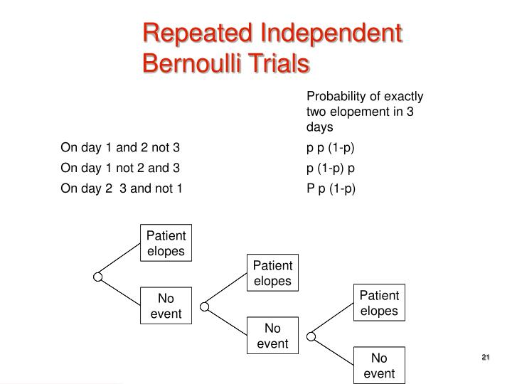 Repeated Independent Bernoulli Trials