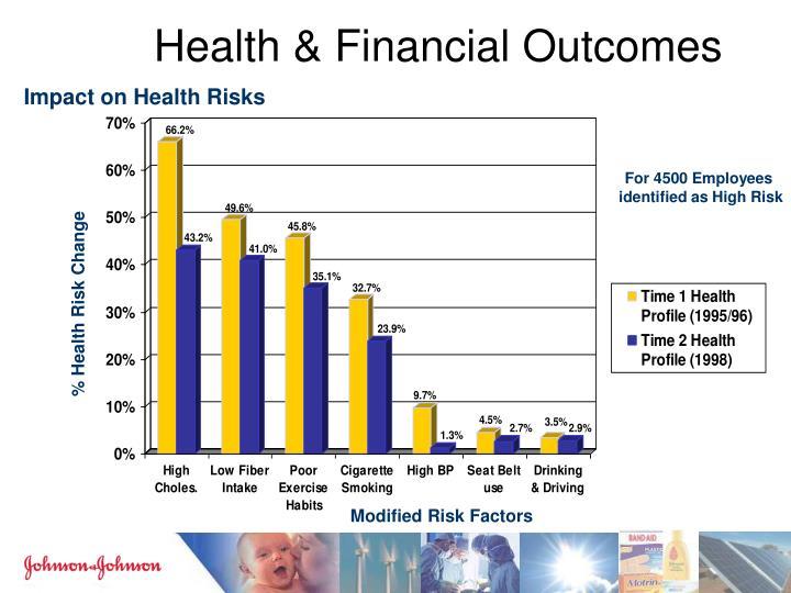 Health & Financial Outcomes