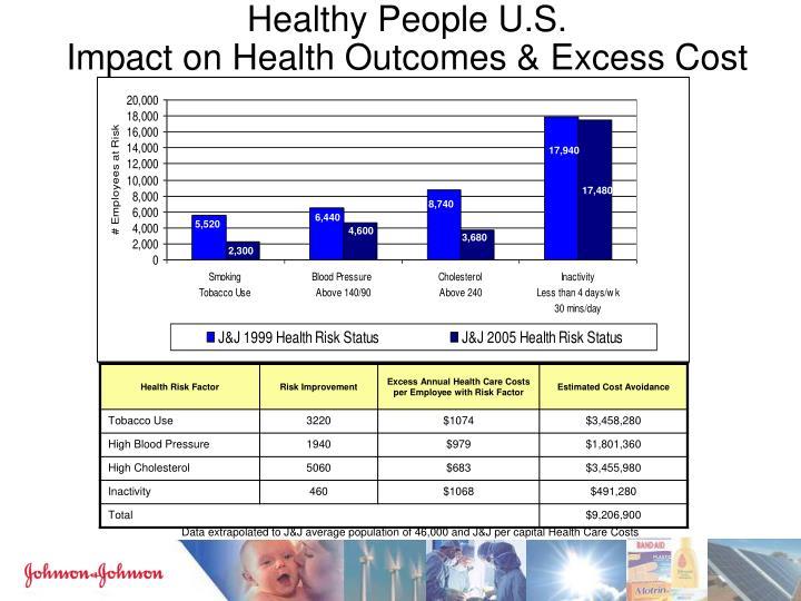 Healthy People U.S.