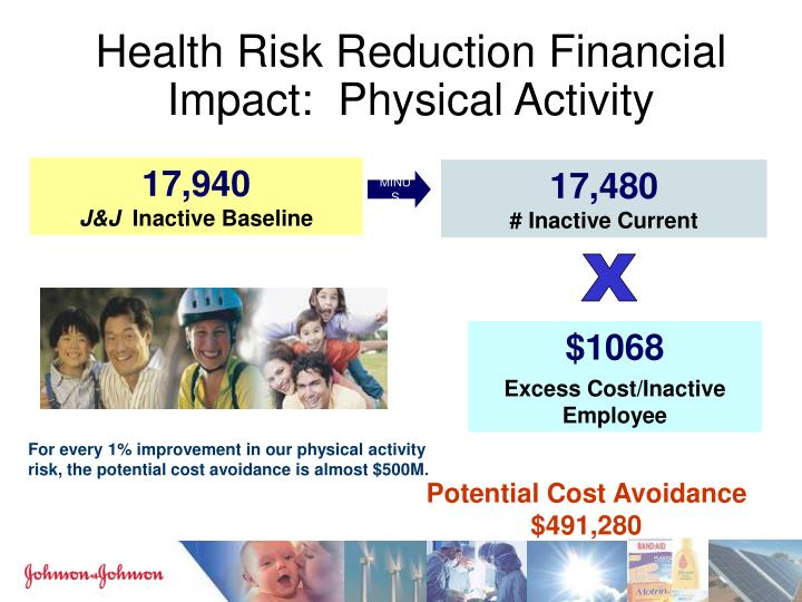 Health Risk Reduction Financial Impact:  Physical Activity