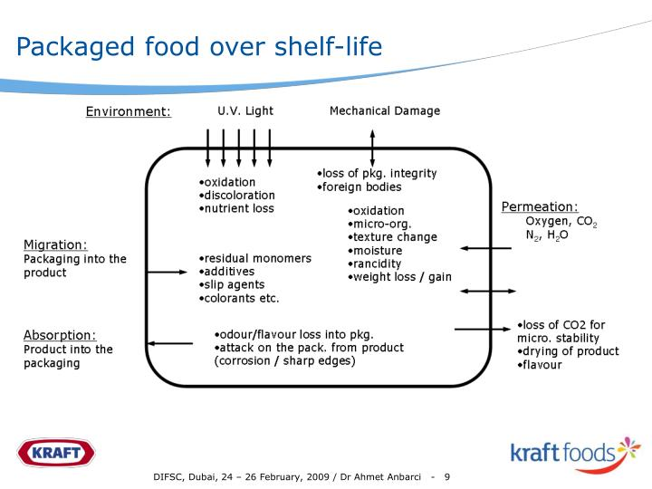 Packaged food over shelf-life