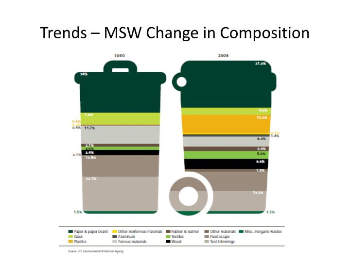 Trends – MSW Change in Composition