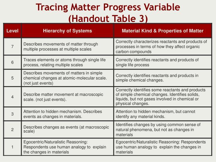 Tracing Matter Progress Variable