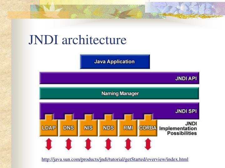 JNDI architecture