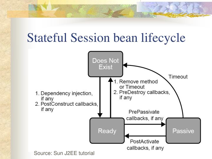 Stateful Session bean lifecycle
