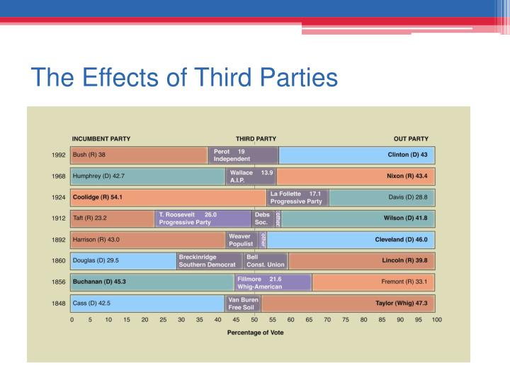 The Effects of Third Parties