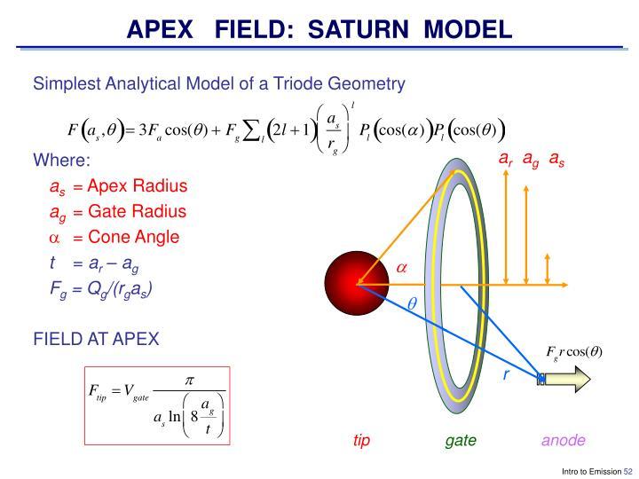 APEX   FIELD:  SATURN  MODEL