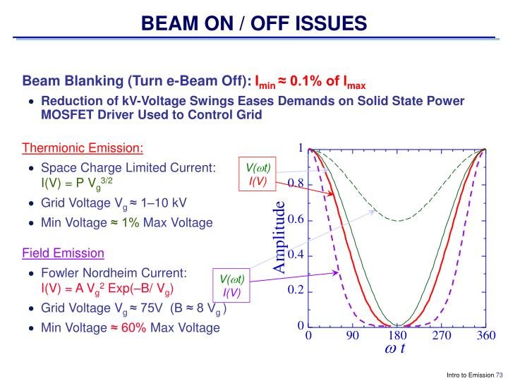 BEAM ON / OFF ISSUES