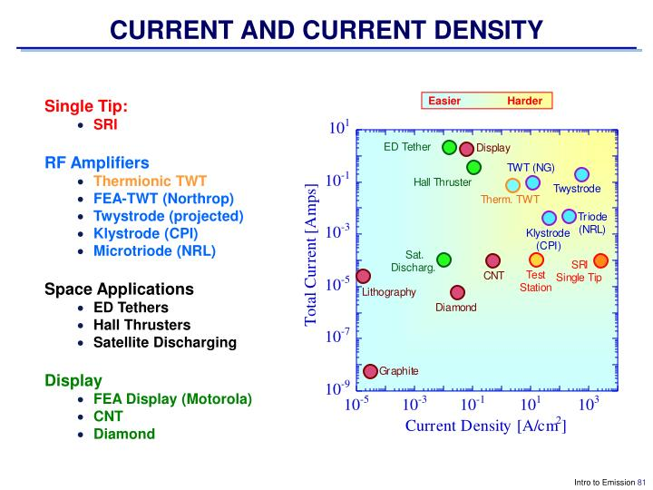 CURRENT AND CURRENT DENSITY