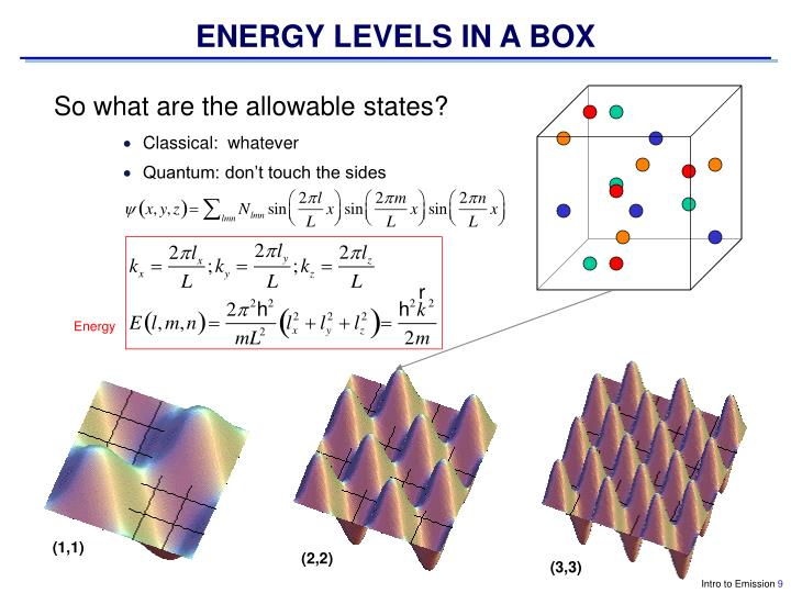 ENERGY LEVELS IN A BOX