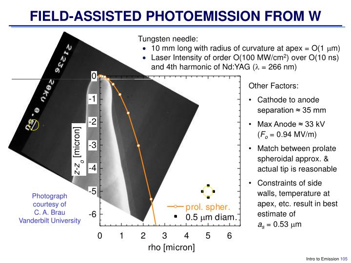 FIELD-ASSISTED PHOTOEMISSION FROM W