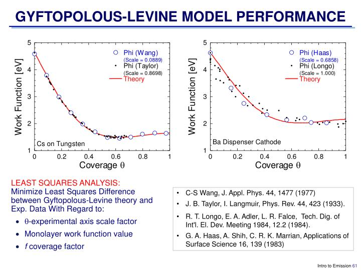 GYFTOPOLOUS-LEVINE MODEL PERFORMANCE