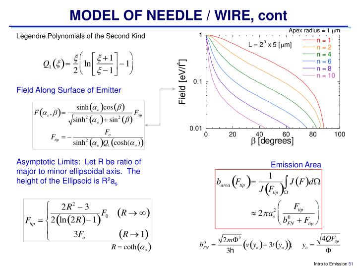 MODEL OF NEEDLE / WIRE, cont