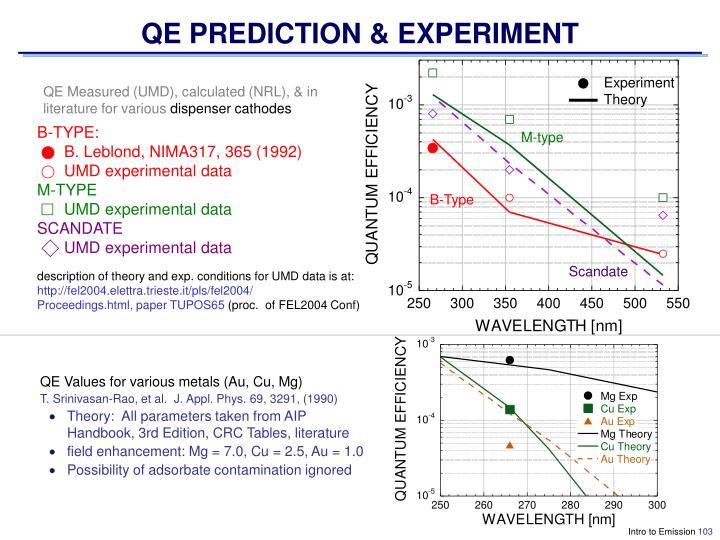 QE PREDICTION & EXPERIMENT