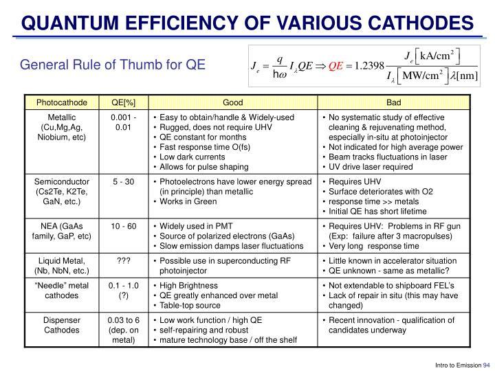 QUANTUM EFFICIENCY OF VARIOUS CATHODES